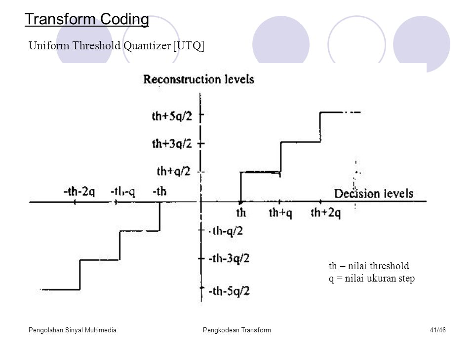 Transform Coding Uniform Threshold Quantizer [UTQ]